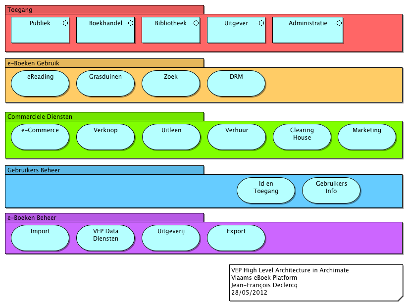 Flemish e-book Platform functionalities