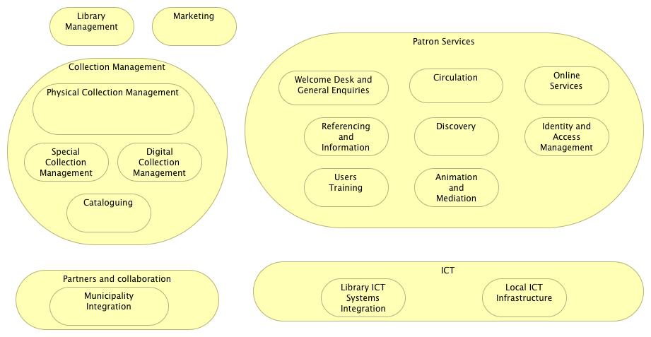 Public Libraries Business Services
