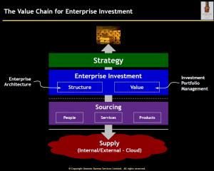 EnterpriseInvestmentsValueChain