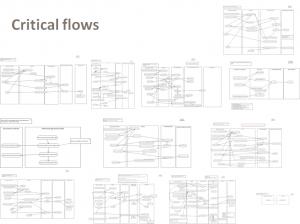 Critical flows
