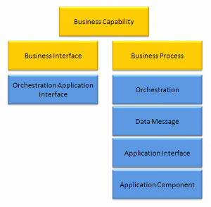 BusinessCapabilitiesAndApplicationOrchestration
